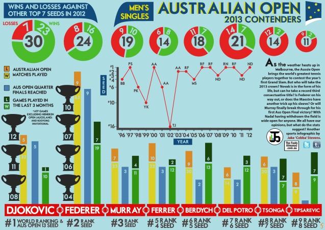 Australian Open 2013 Contenders
