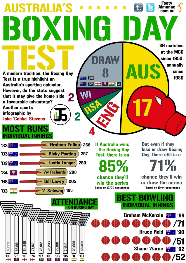 Boxing Day Test Infographic