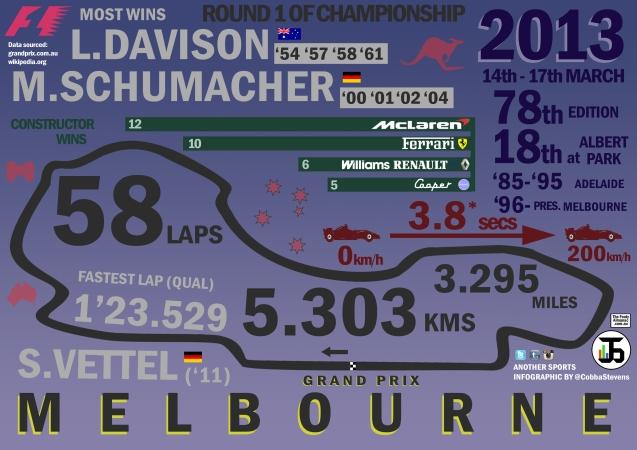 Melbourne's Grand Prix