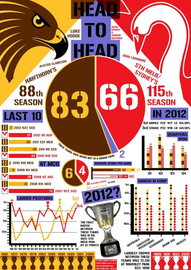 Swans Hawks Infograph2