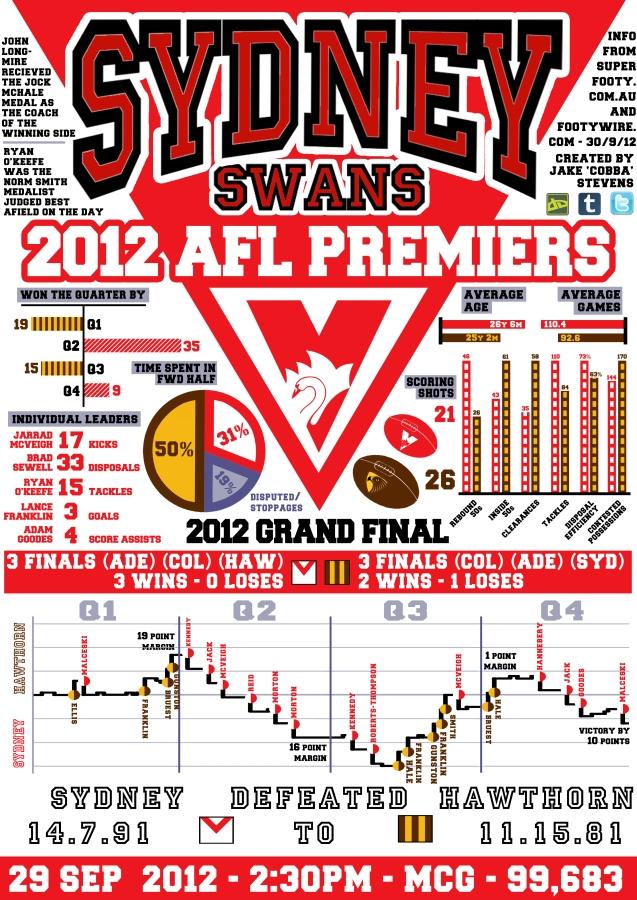 Sydney Swans Premiers 2012