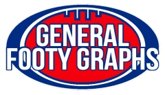 General Footy Graphs
