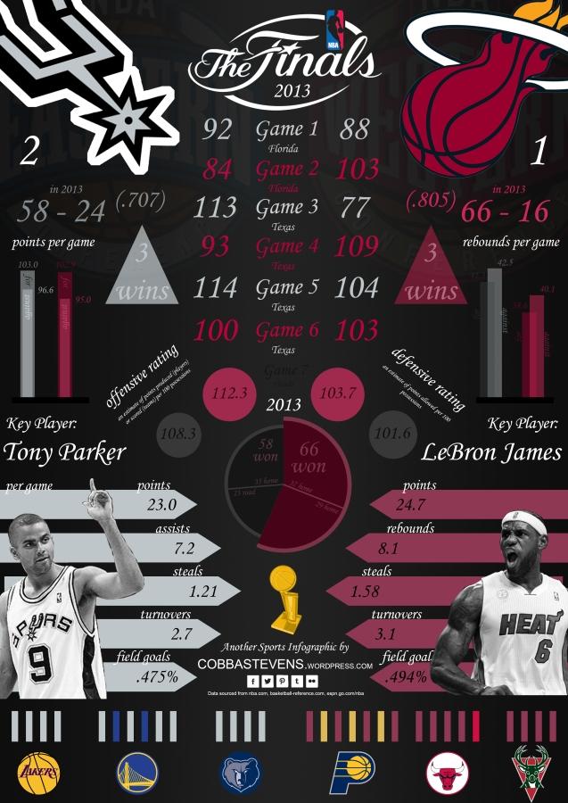 NBA Finals 2013 v3