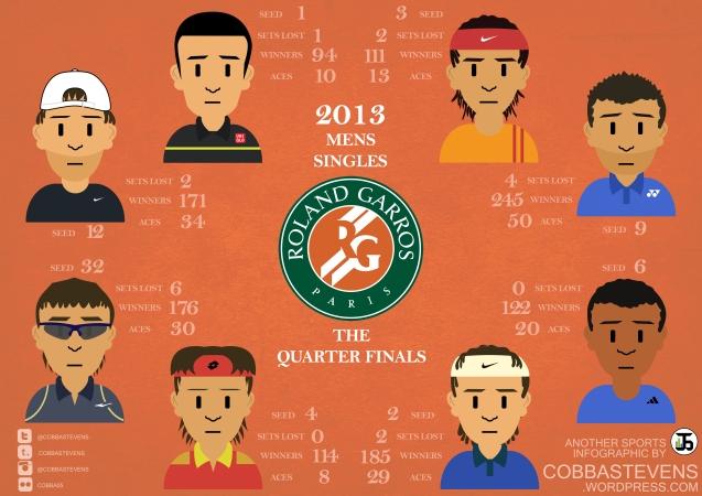 Roland Garros Quarters