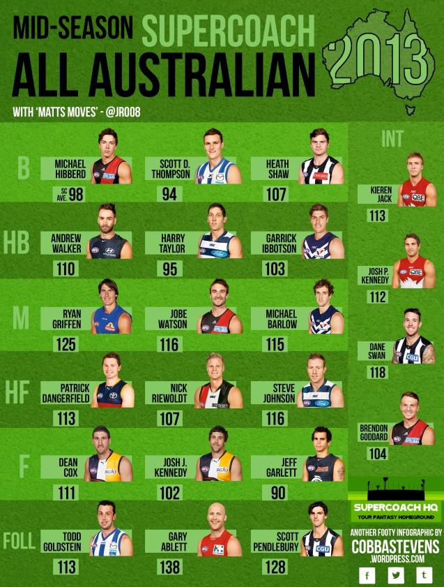Mid Season All Australian