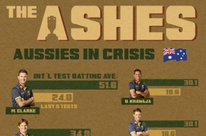 The Ashes crisis