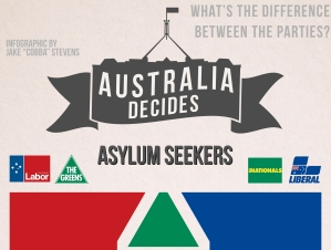 Australia Decides Asylum Seekers