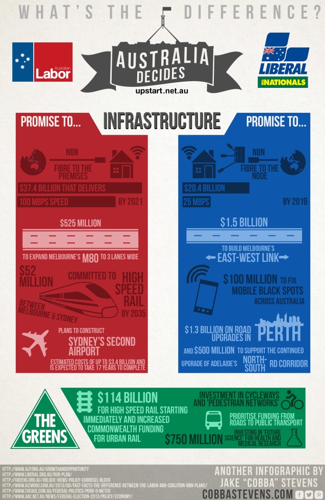 Australia Decides Infrastructure