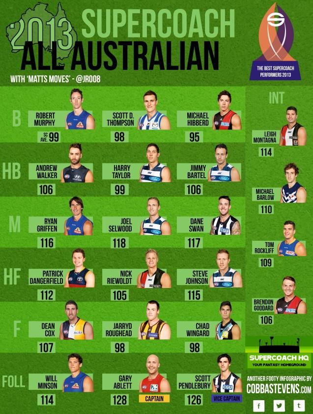 SC All Australian 2013
