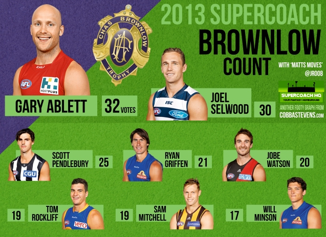 SC Brownlow 2013