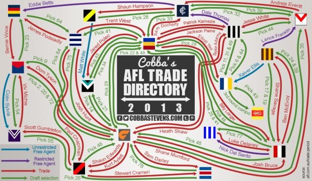 2013 Trade Directory