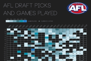 Draft picks and game played