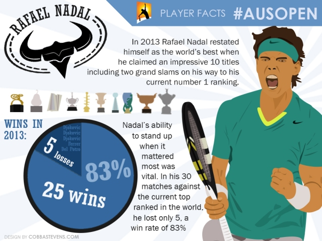 Nadal Facts
