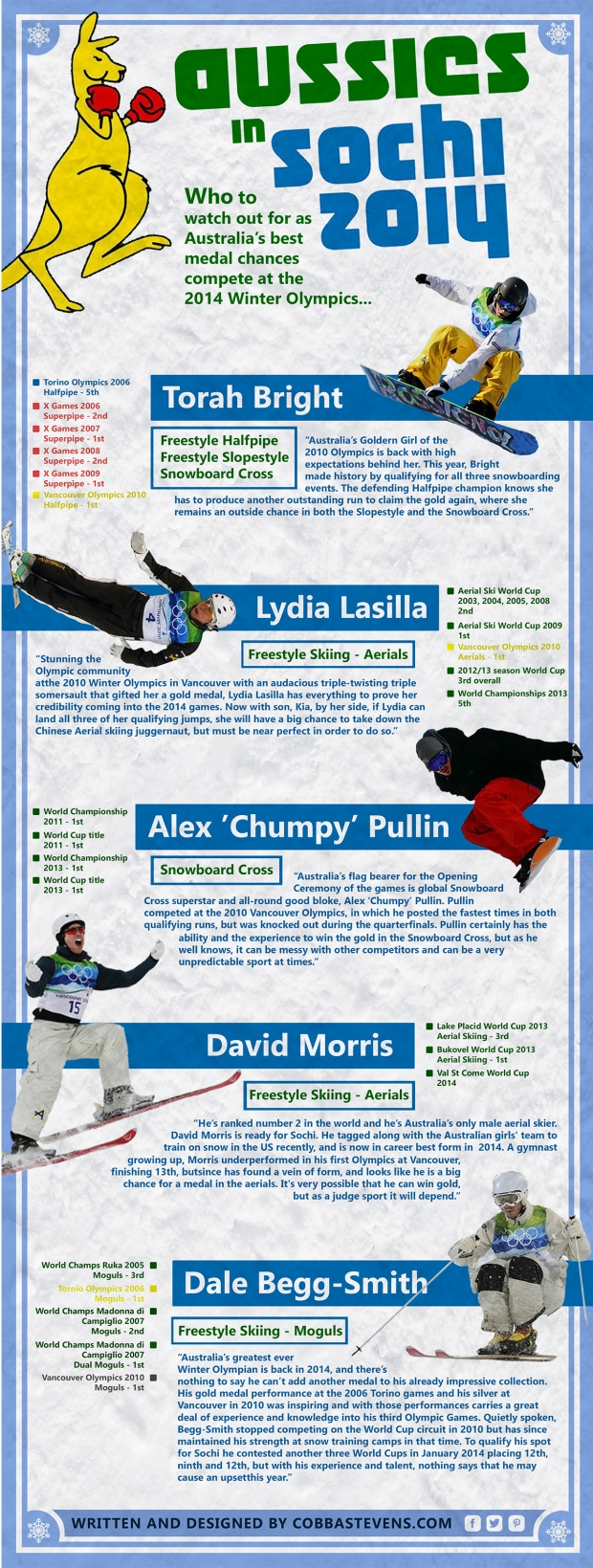 Aussies in Sochi
