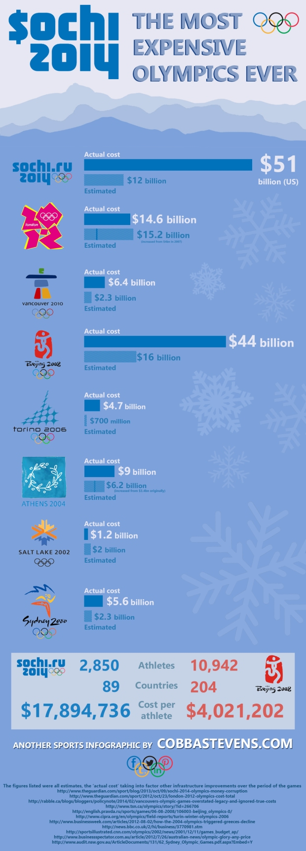 Cost of Sochi2
