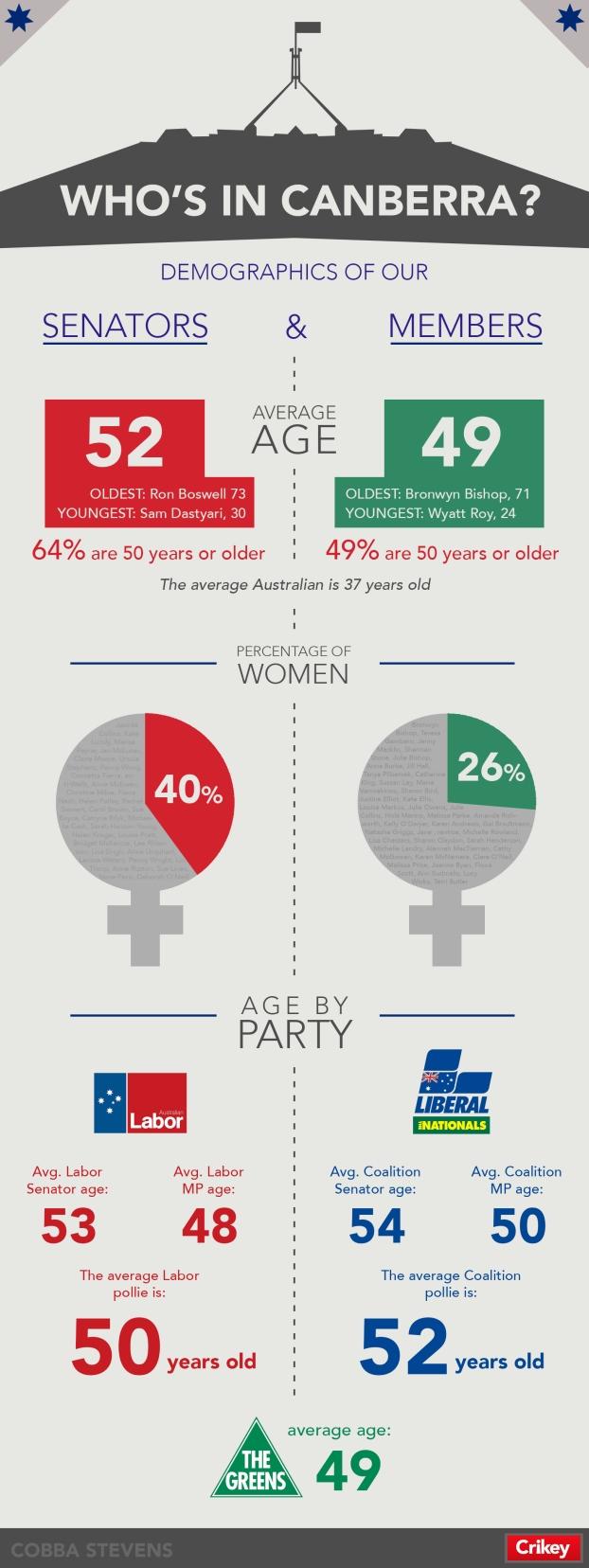 Parliament Stats (1)