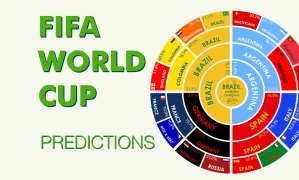 World Cup 2014 Predictions visually