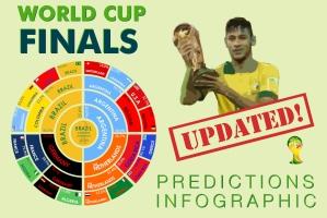 World Cup Finals Cobba
