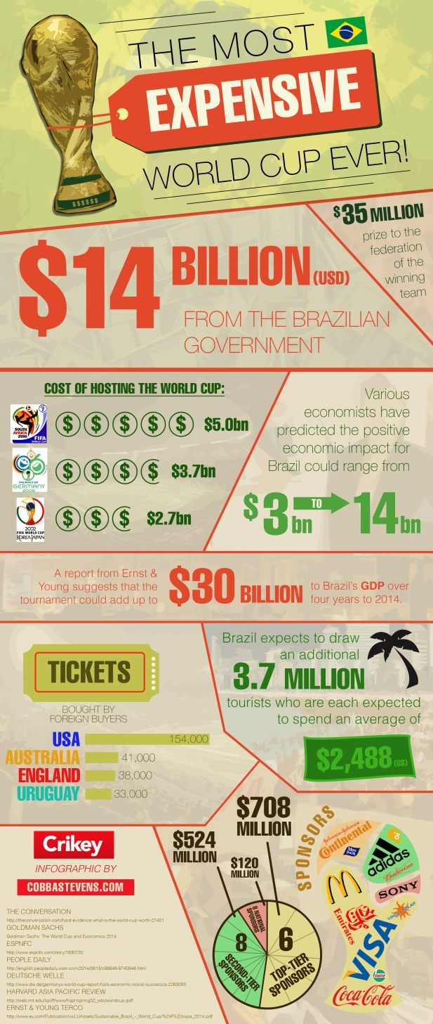 Brazil 2014 Expensive