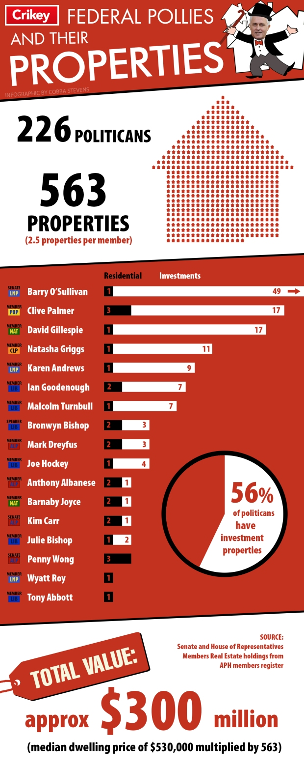 Pollies Properties parties
