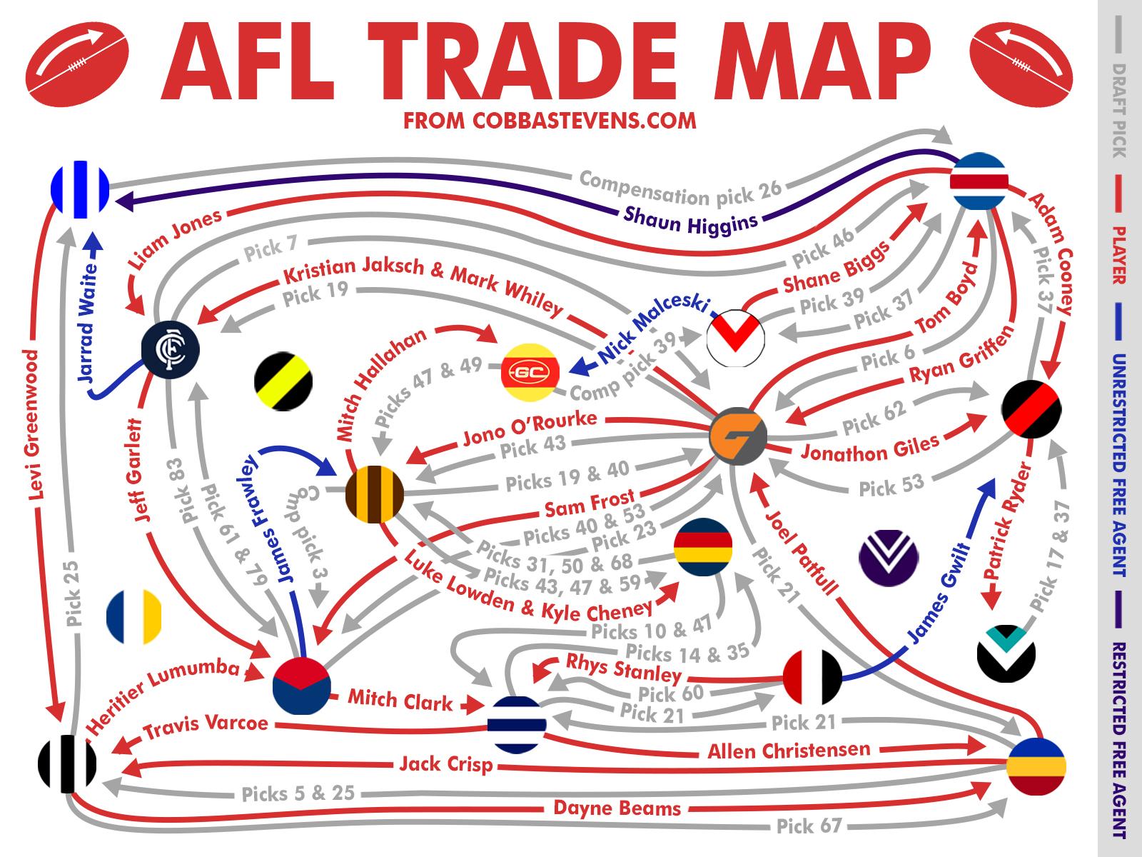 afl trade - photo #2