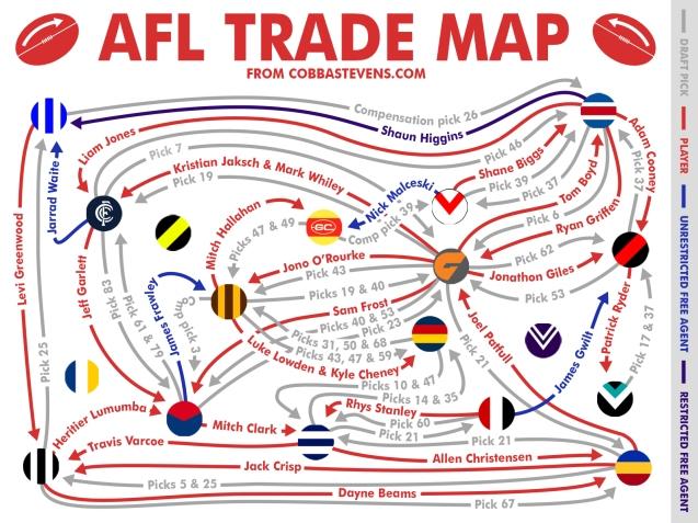 AFL Trade Map 2014