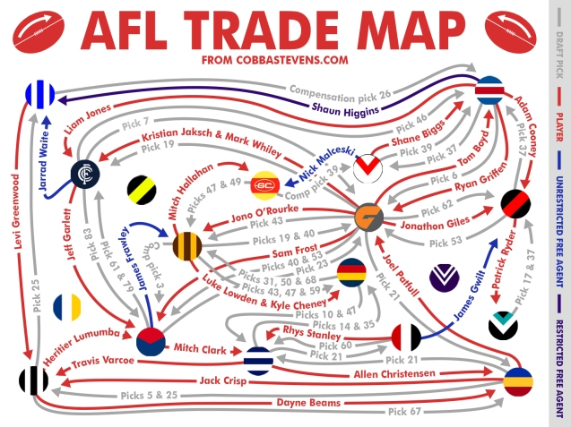 AFL Trade Map 2014