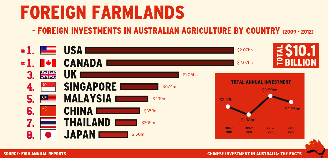 Chinese Investment in Australia: The Facts | Cobba's ...