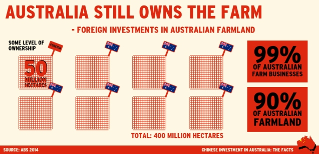 Foreign investments in Australian farmland