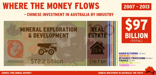 Chinese Investment in Australia by Industry