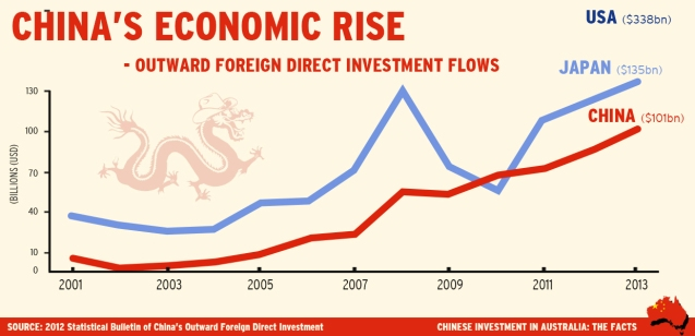 Outward Foreign Direct Investment Flows