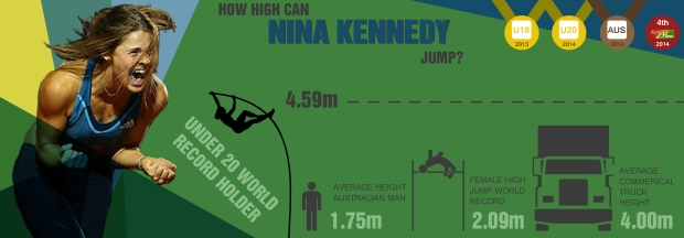 How high can Nina Kennedy jump?