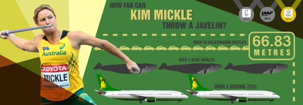 How far can Kim Mickle throw a javelin?