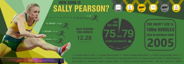 How good is Sally Pearson?