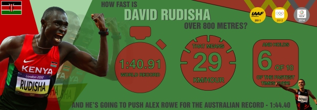 How fast is David Rudisha over 800m?