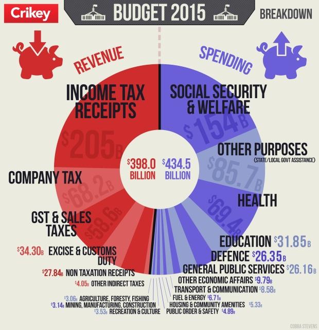 Budget 2015 crikey