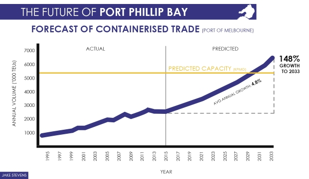 Modelling suggests that the Port of Melbourne may not be able to cope with the influx of increased trade predicted.Thus an alternative port development should be pursued.
