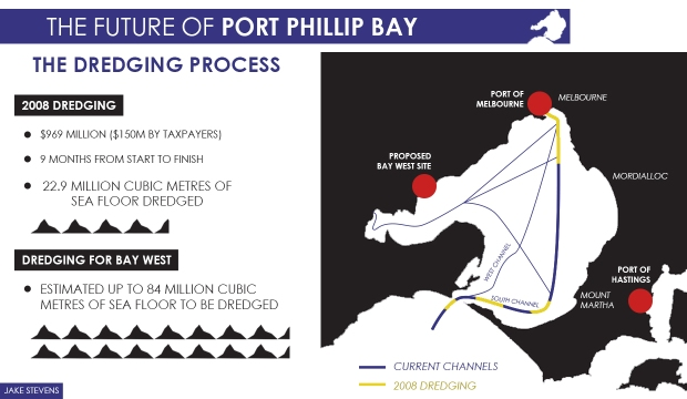 The dredging in 2008 would pale in comparison to the suggested amount of dredging that would need to occur if Labor's Bay West proposal continued. A report from the Port of Hastings Development Authority suggests that only minor dredging of 9 million cubic metres would be required for larger ships to access.