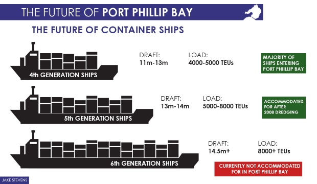 The Future of Container Ships2
