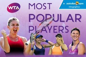 WTA Most popular players Cobba
