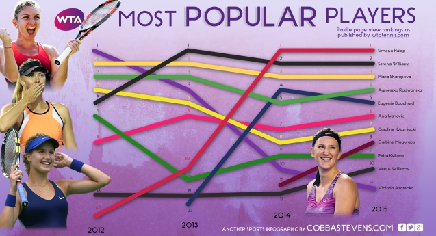 WTA Most Popular Players