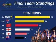 Nitro Athletics Final Results